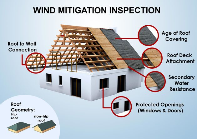 What Is A Mitigation Inspection Wren Insurance Insurance Agency